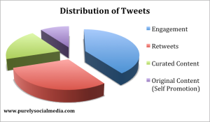 distribution of tweets pie chart
