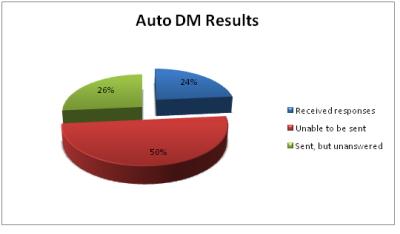 Auto DM Results