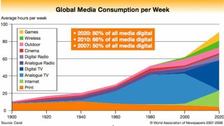 global-media-consumption-per-week-by-medium (1)