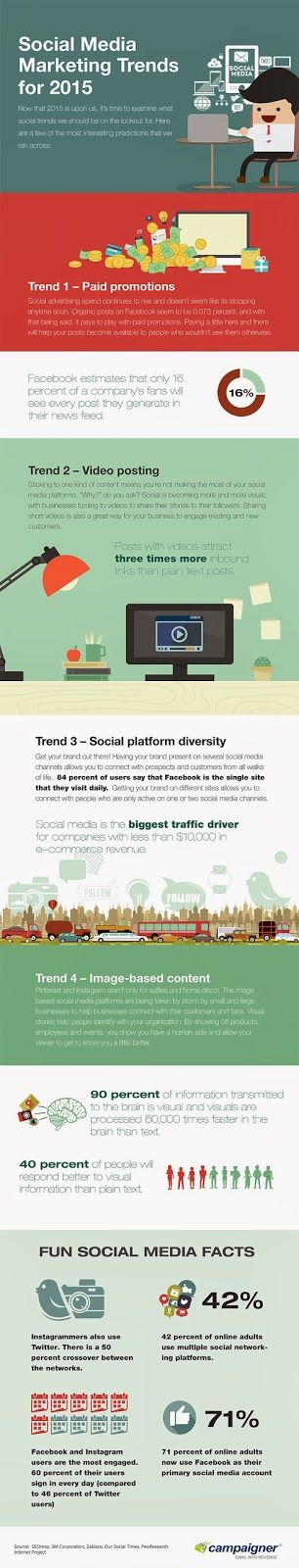Social Media Marketing Trends of 2015